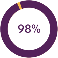 98% of caregivers report staff were respectful and professional Image